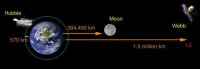 Çok uzak bir yörüngeye 8.8 milyar dolara